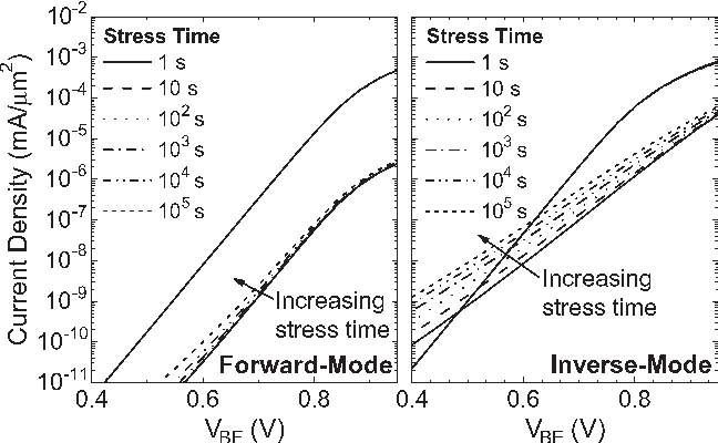 Fig. 10. Poststress Gummel characteristics for stress times from 1 to 105 s, stressed at JE = 1 mA/μm2 and VCB = 8 V.