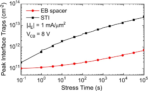 Fig. 11. Peak interface trap density at the EB spacer and STI oxides as a function of stress time, stressed at JE = 1 mA/μm2 and VCB = 8 V.
