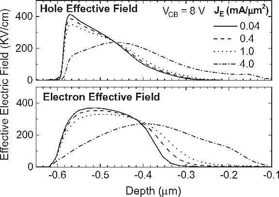 Fig. 13. Effective electric fields experienced by holes and electrons, taken from a cut through the center of the device.