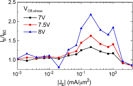 Fig. 14. Normalized change in base current after 1000 s as a function of stress condition. IB is extracted at VBE = 0.7 V.