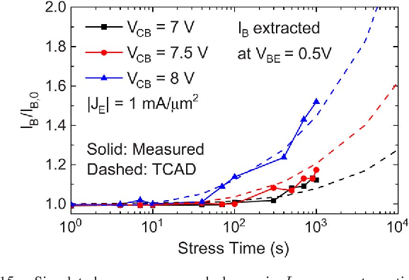 Fig. 15. Simulated versus measured change in IB versus stress time for a range of VCB stress conditions with JE = 1 mA/μm2, where IB is extracted at VBE = 0.5 V for increasing stress durations.