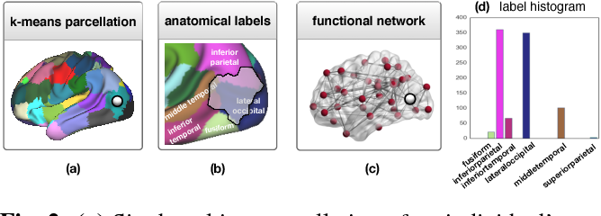 Figure 2 for Exploring Heritability of Functional Brain Networks with Inexact Graph Matching