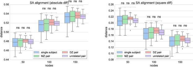 Figure 3 for Exploring Heritability of Functional Brain Networks with Inexact Graph Matching