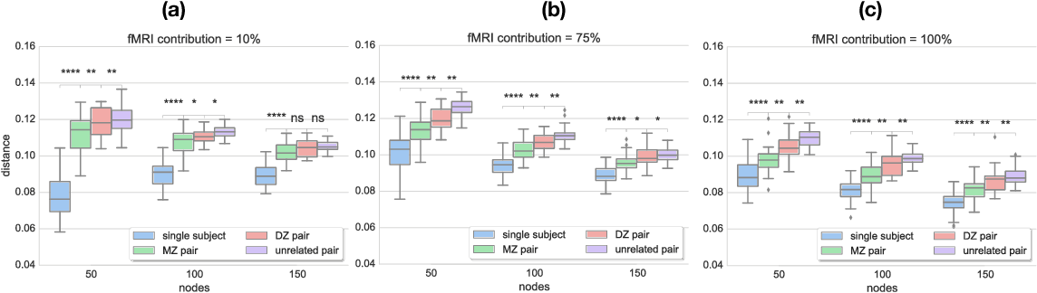 Figure 4 for Exploring Heritability of Functional Brain Networks with Inexact Graph Matching