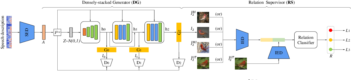 Figure 1 for S2IGAN: Speech-to-Image Generation via Adversarial Learning
