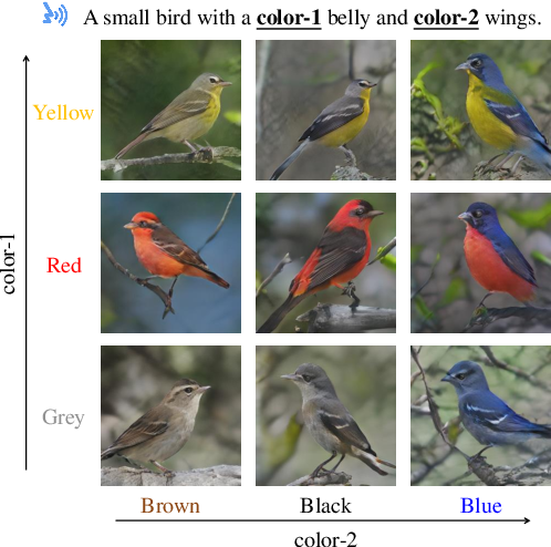 Figure 4 for S2IGAN: Speech-to-Image Generation via Adversarial Learning