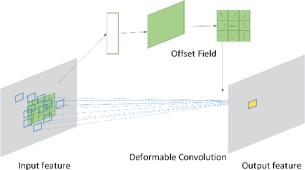 Figure 4 for Deformable Deep Convolutional Generative Adversarial Network in Microwave Based Hand Gesture Recognition System