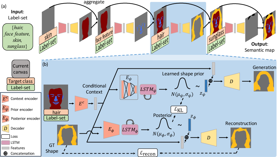 Figure 2 for Controllable Image Synthesis via SegVAE