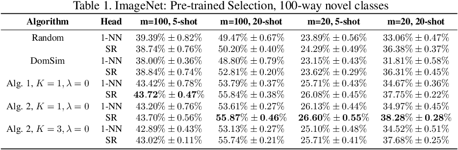 Figure 4 for Learning to Select Base Classes for Few-shot Classification