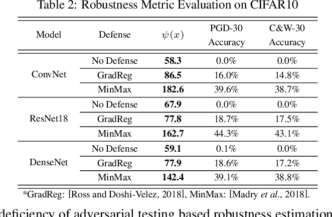 Figure 4 for Interpreting and Evaluating Neural Network Robustness