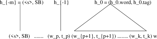 Figure 3 for Refinement of a Structured Language Model