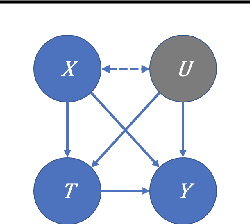 Figure 1 for Hölder Bounds for Sensitivity Analysis in Causal Reasoning