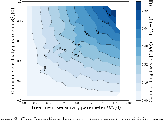 Figure 4 for Hölder Bounds for Sensitivity Analysis in Causal Reasoning