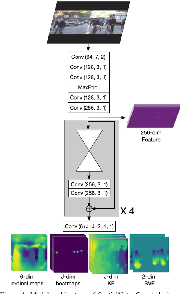Figure 1 for Multi-person Articulated Tracking with Spatial and Temporal Embeddings