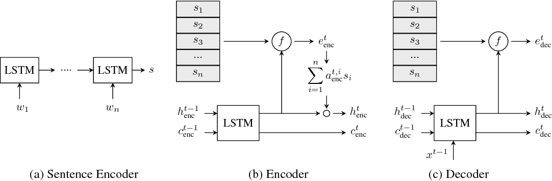Figure 1 for Sentence Ordering and Coherence Modeling using Recurrent Neural Networks
