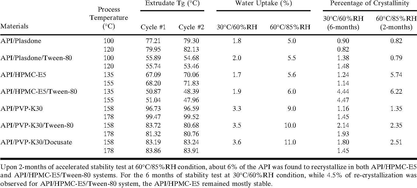 Table II. Increased Water-Uptake by the Surfactant Containing Dispersions had Minimal Effect on the Recrystallization of API when Tested Under both Stability Conditions