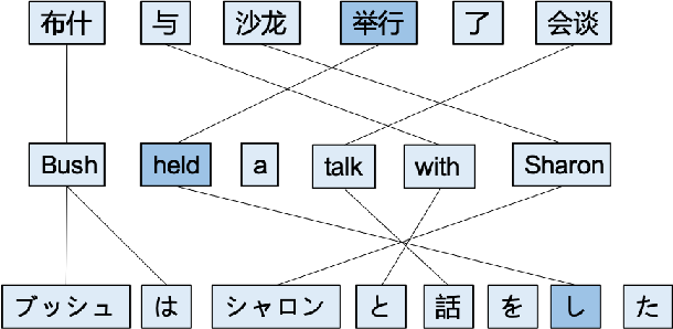 Figure 1 for SLUA: A Super Lightweight Unsupervised Word Alignment Model via Cross-Lingual Contrastive Learning