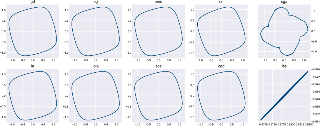 Figure 2 for On the Impossibility of Global Convergence in Multi-Loss Optimization