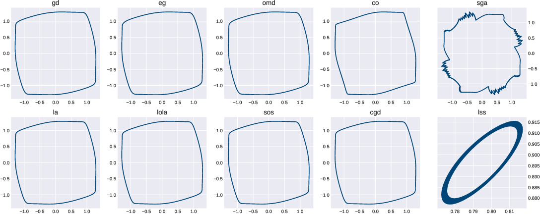 Figure 1 for On the Impossibility of Global Convergence in Multi-Loss Optimization