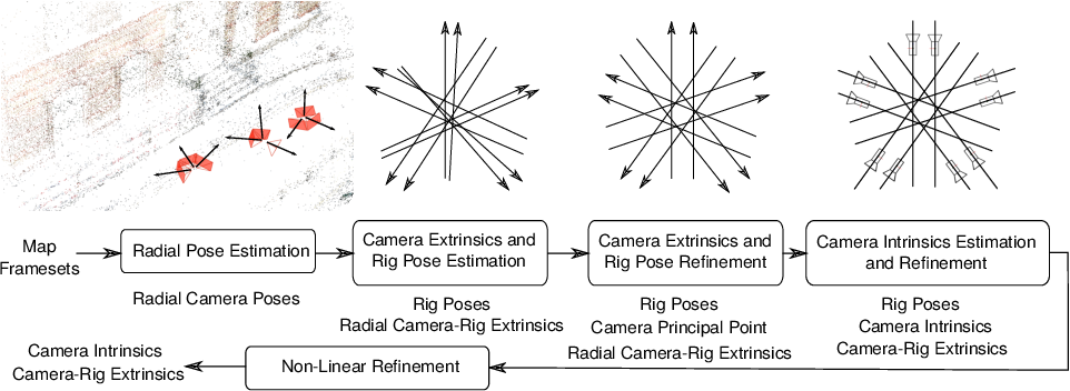 Figure 3 for Infrastructure-based Multi-Camera Calibration using Radial Projections