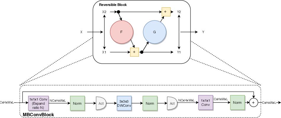 Figure 3 for Memory Efficient 3D U-Net with Reversible Mobile Inverted Bottlenecks for Brain Tumor Segmentation