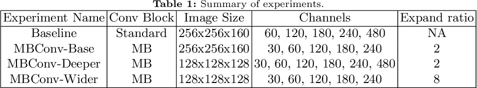 Figure 2 for Memory Efficient 3D U-Net with Reversible Mobile Inverted Bottlenecks for Brain Tumor Segmentation