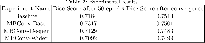 Figure 4 for Memory Efficient 3D U-Net with Reversible Mobile Inverted Bottlenecks for Brain Tumor Segmentation