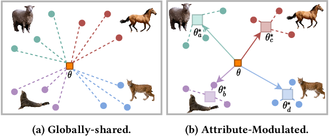 Figure 1 for Attribute-Modulated Generative Meta Learning for Zero-Shot Classification