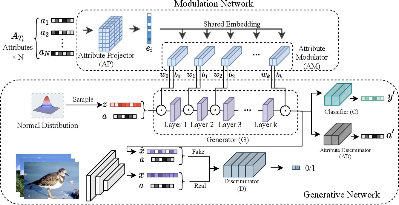 Figure 3 for Attribute-Modulated Generative Meta Learning for Zero-Shot Classification