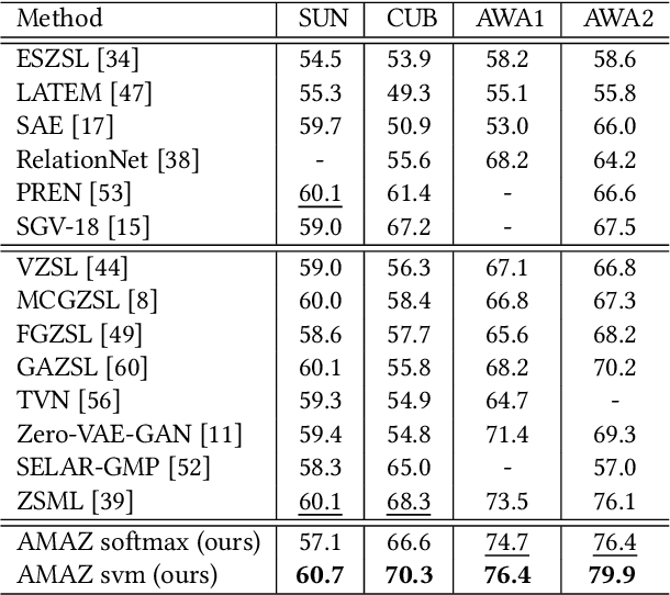 Figure 4 for Attribute-Modulated Generative Meta Learning for Zero-Shot Classification