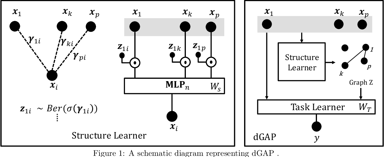 Figure 1 for Relate and Predict: Structure-Aware Prediction with Jointly Optimized Neural DAG