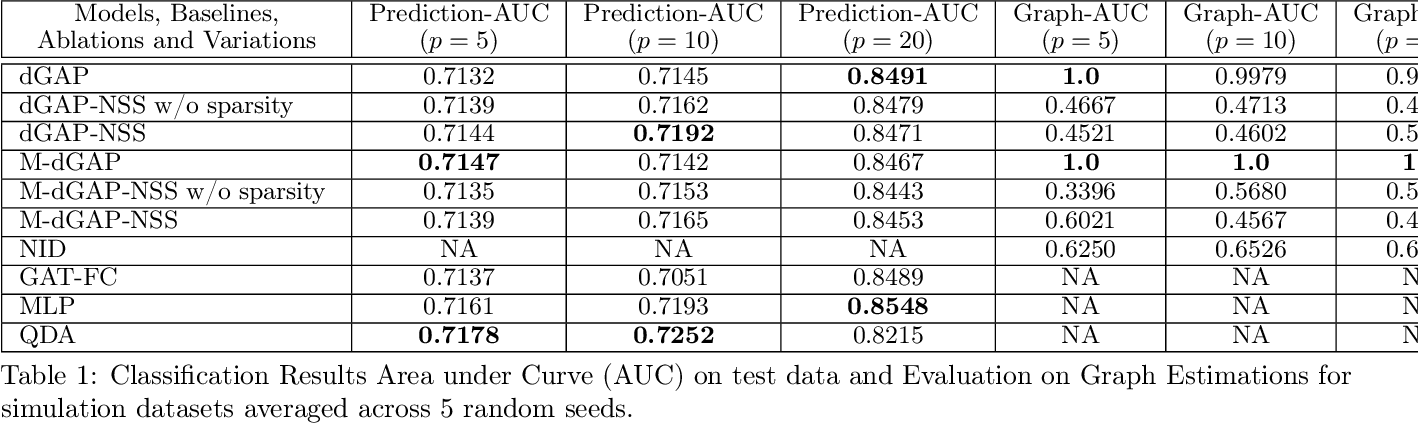 Figure 2 for Relate and Predict: Structure-Aware Prediction with Jointly Optimized Neural DAG