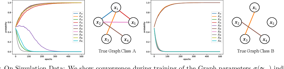 Figure 4 for Relate and Predict: Structure-Aware Prediction with Jointly Optimized Neural DAG