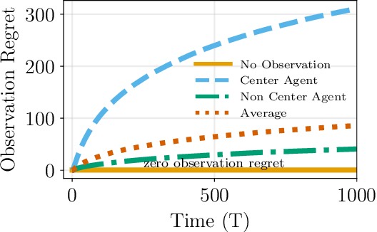 Figure 2 for A Dynamic Observation Strategy for Multi-agent Multi-armed Bandit Problem