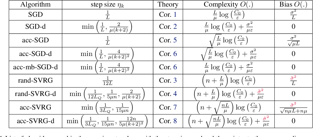 Figure 1 for Estimate Sequences for Variance-Reduced Stochastic Composite Optimization