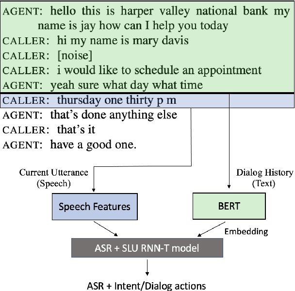Figure 1 for Integrating Dialog History into End-to-End Spoken Language Understanding Systems