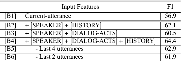 Figure 3 for Integrating Dialog History into End-to-End Spoken Language Understanding Systems