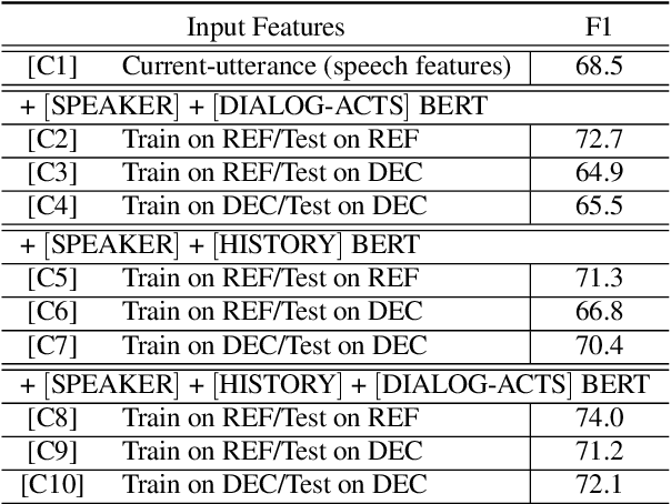 Figure 4 for Integrating Dialog History into End-to-End Spoken Language Understanding Systems