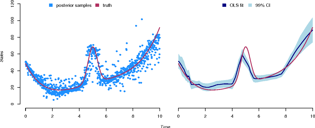 Figure 3 for Counterfactual Prediction with Deep Instrumental Variables Networks