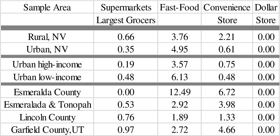 Table 12: Grocer, Fast-Food, Convenience, and Dollar Store Venue Density Rate Results per 1,000 Persons in the 2 County Rural Sample, 2 Census Tract Urban Sample, Rural Towns, and Comparison Utah County