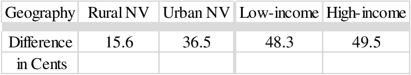 Table 14: Difference in Cents Between non-produce Standard and Healthy Item Choices in 2 County Rural Sample, 2 Census Tract Urban Sample, and Urban Tracts