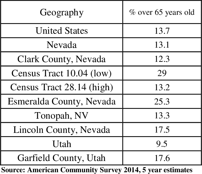 Table 1: Percent Population over 65 years of age nationally, Nevada, Utah, and study Geographies Consisting of 2 rural counties, 2 urban census tracts, an Inclusion Town and Comparison County