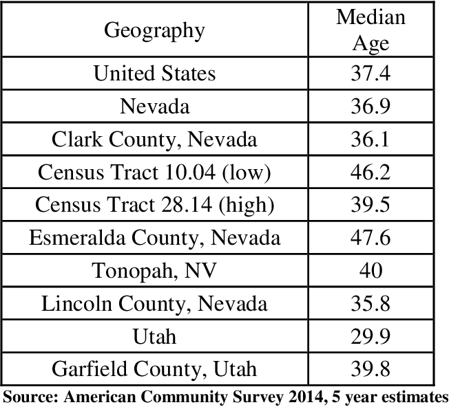 Table 2: Population Median Age nationally, Nevada, Utah, and study Geographies Consisting of 2 rural counties, 2 urban census tracts, an Inclusion Town and Comparison County