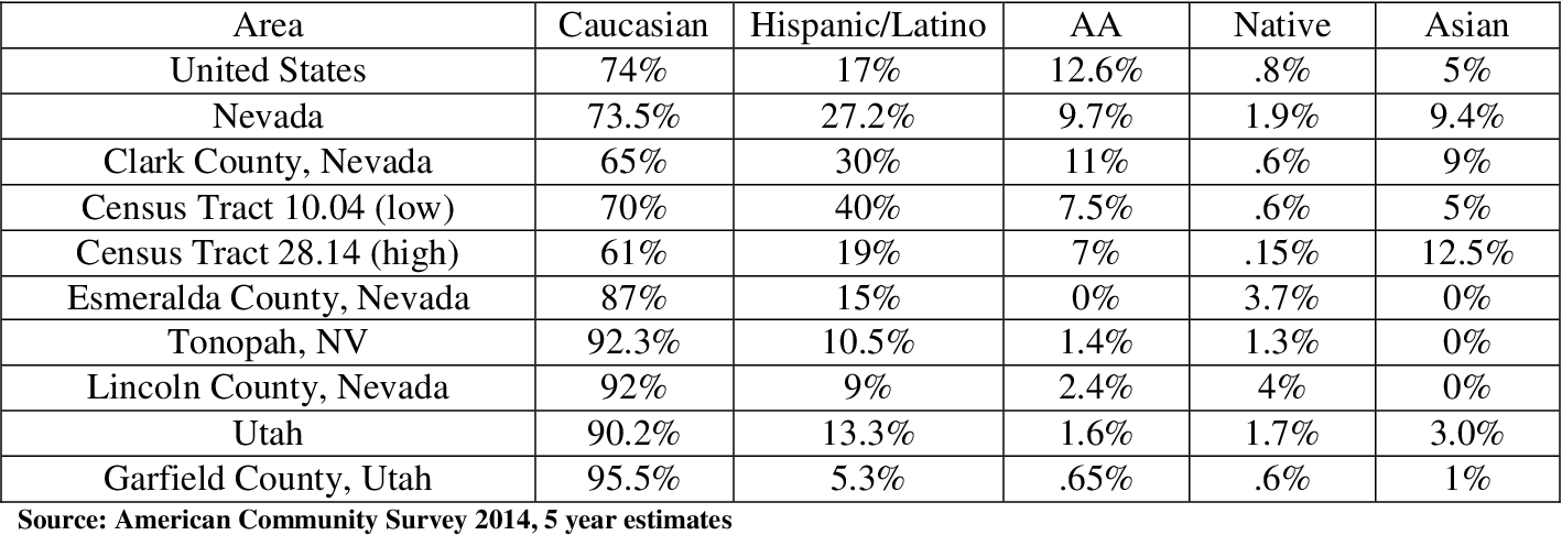 Table 6: Population Race Constructs nationally, Nevada, Utah, and study Geographies Consisting of 2 rural counties, 2 urban census tracts, an Inclusion Town and Comparison County