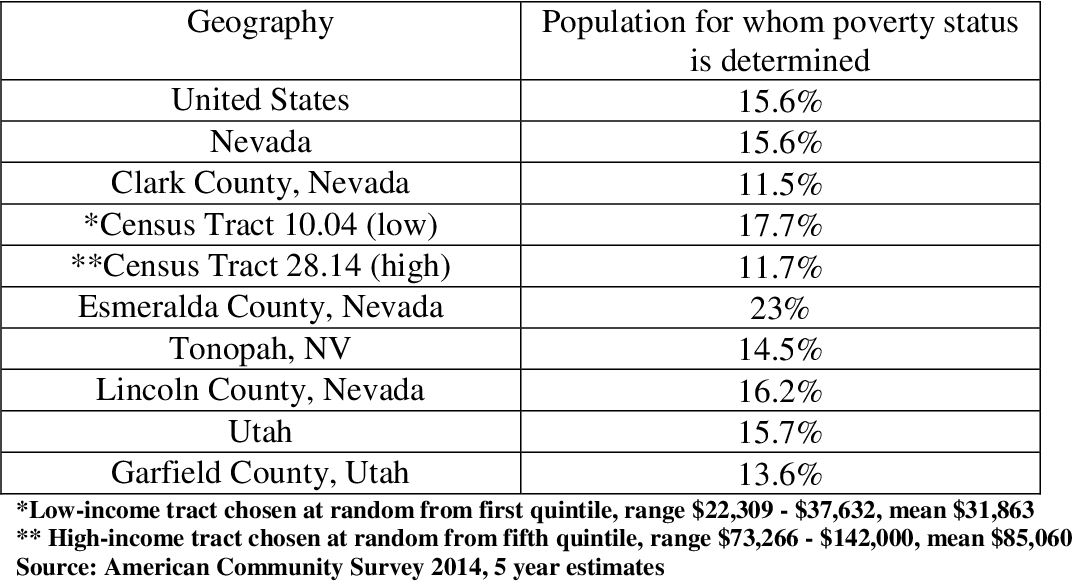 Table 8. Percent of Adults (Over 18 Years Old) Living Below the Poverty Level Nationally, Utah, Nevada, and study Geographies Consisting of 2 rural counties, 2 urban census tracts, an Inclusion Town and Comparison County