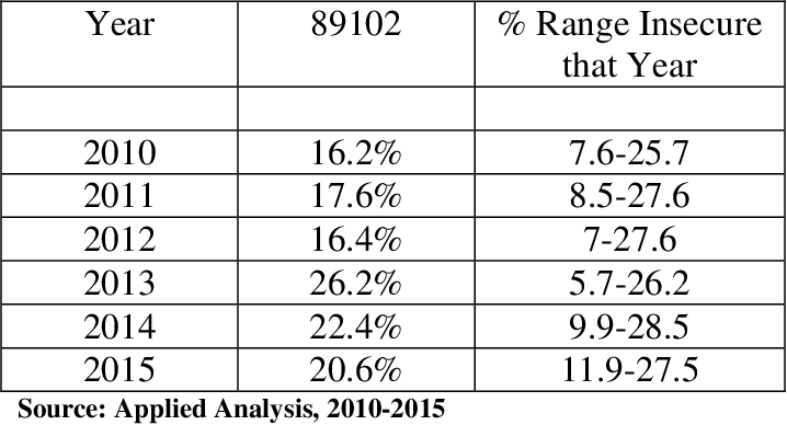 Table 9. Percent Food Insecurity Rates in Las Vegas, Nevada 2009-2014, for Zip Code 89102