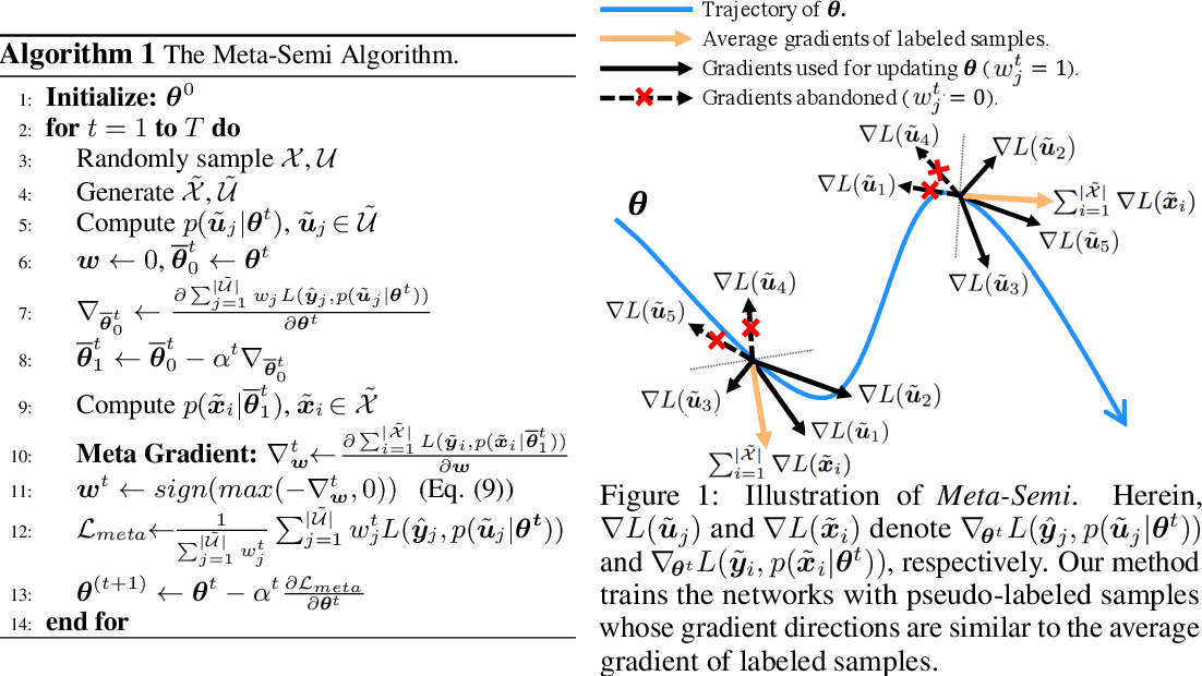 Figure 1 for Meta-Semi: A Meta-learning Approach for Semi-supervised Learning