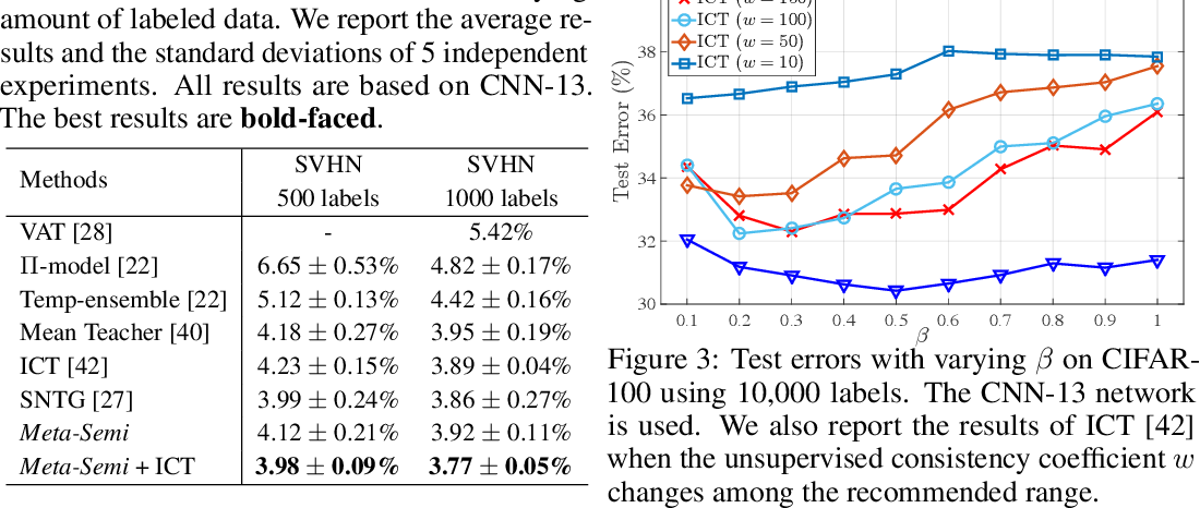 Figure 4 for Meta-Semi: A Meta-learning Approach for Semi-supervised Learning