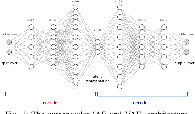 Figure 1 for GEE: A Gradient-based Explainable Variational Autoencoder for Network Anomaly Detection