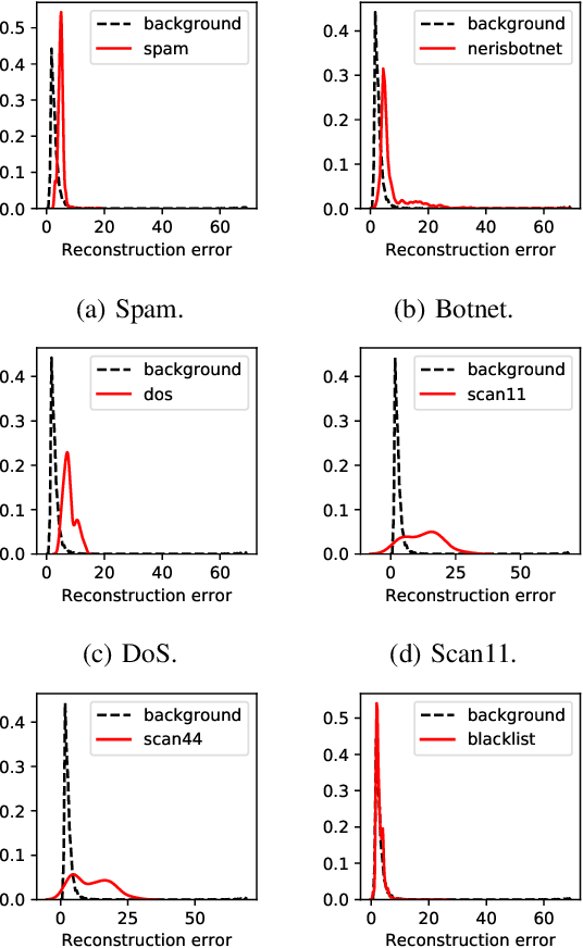 Figure 2 for GEE: A Gradient-based Explainable Variational Autoencoder for Network Anomaly Detection